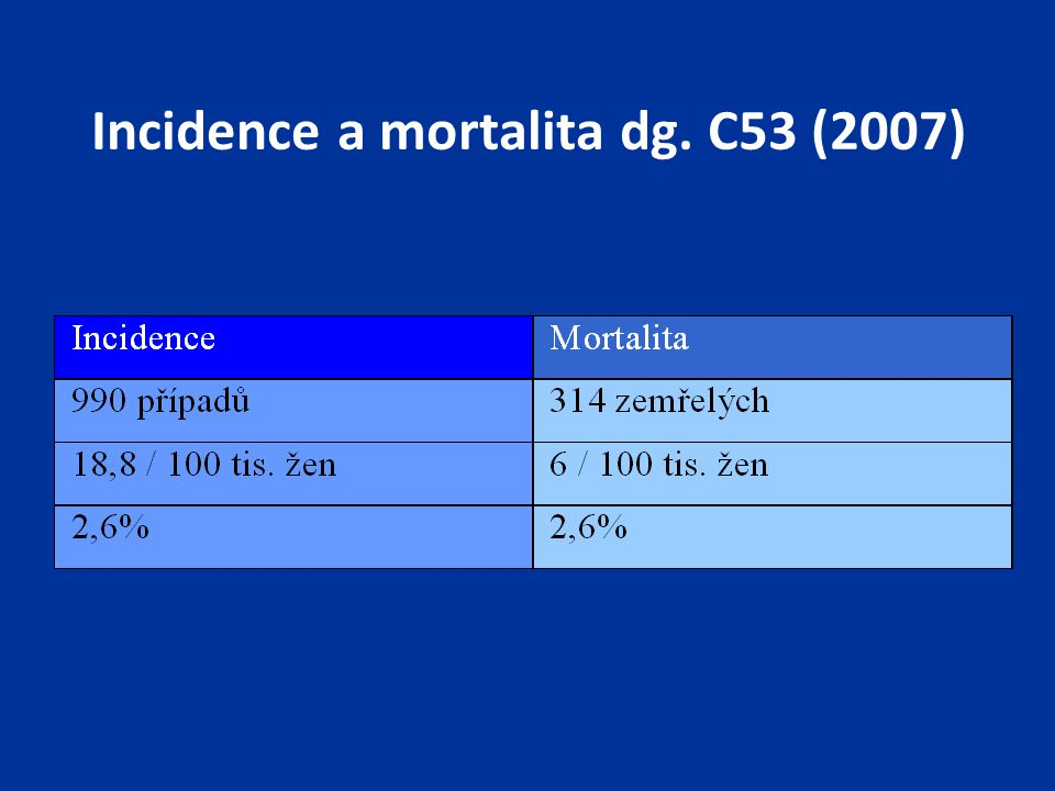 Incidence a mortalita dg. C53 (2007)