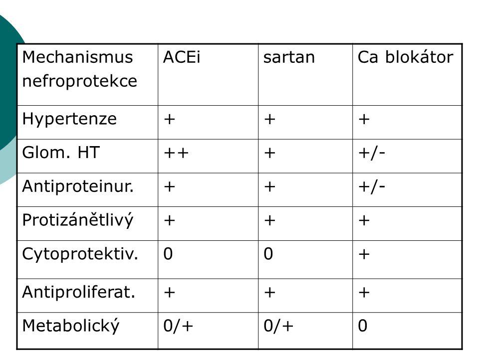 Mechanismus nefroprotekce. ACEi. sartan. Ca blokátor. Hypertenze. + Glom. HT. ++ +/- Antiproteinur.