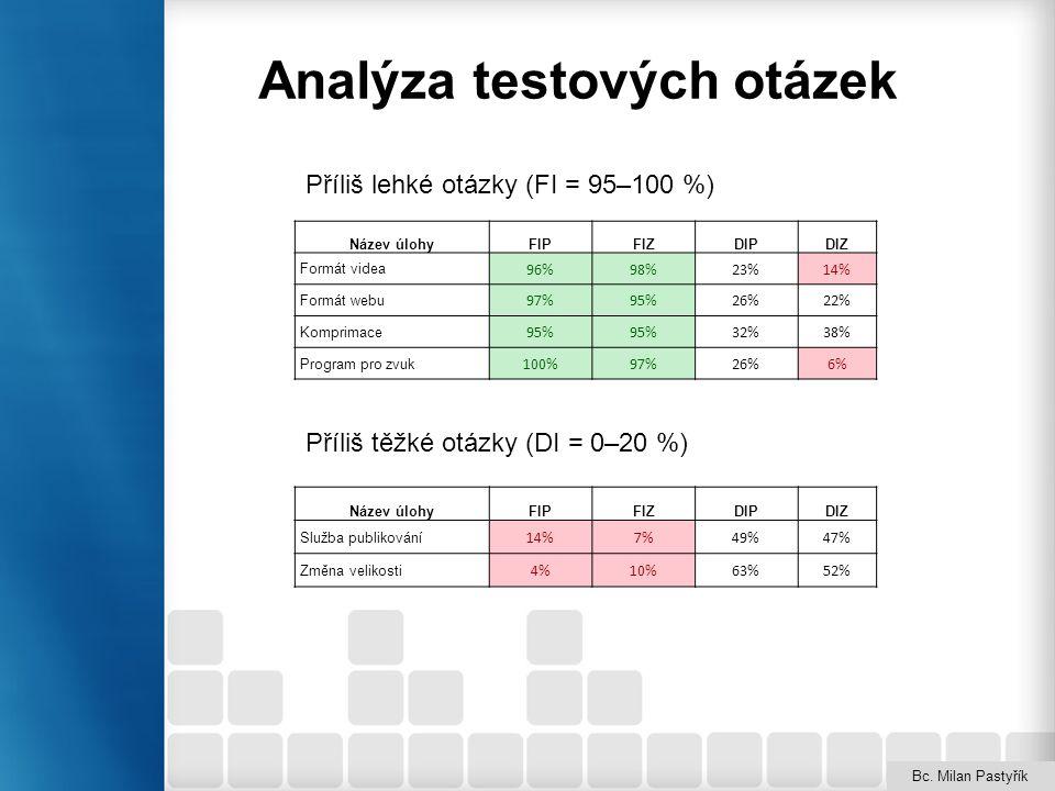 Analýza testových otázek