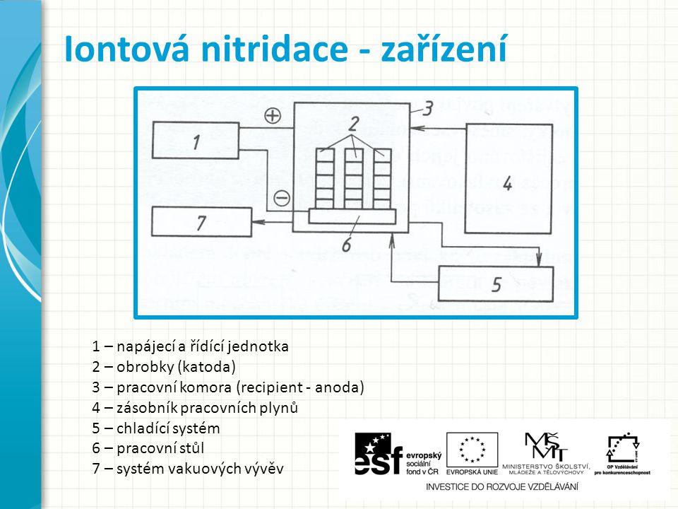 Iontová nitridace - zařízení