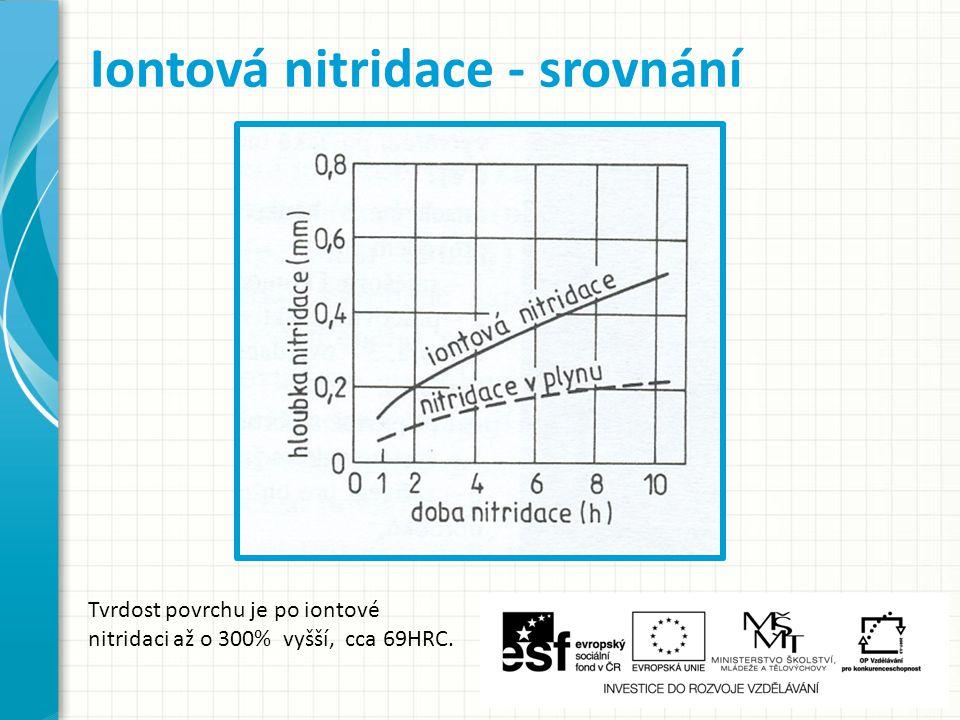 Iontová nitridace - srovnání