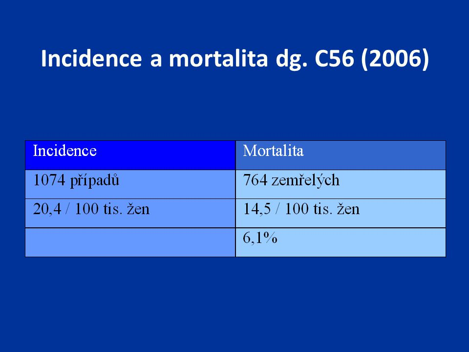 Incidence a mortalita dg. C56 (2006)
