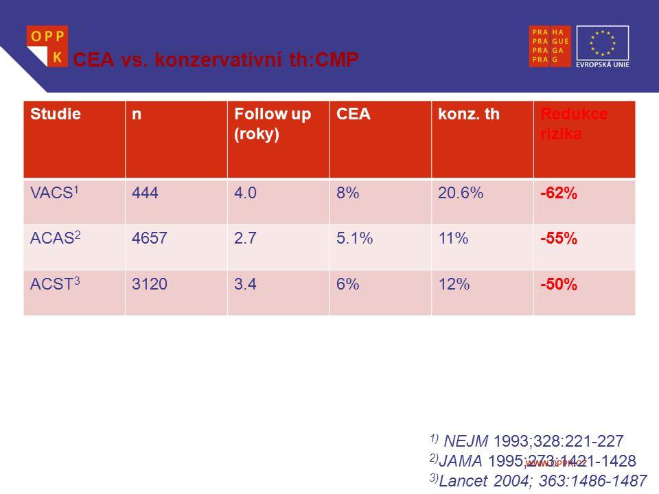 CEA vs. konzervativní th:CMP