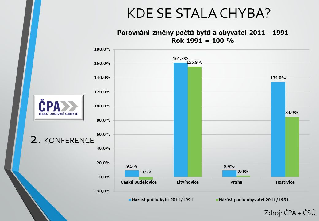 kde se stala chyba 2. konference Zdroj: ČPA + ČSÚ