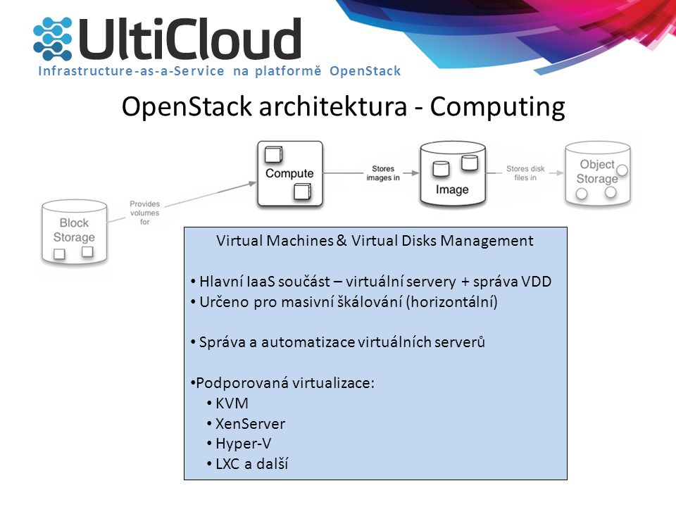 OpenStack architektura - Computing