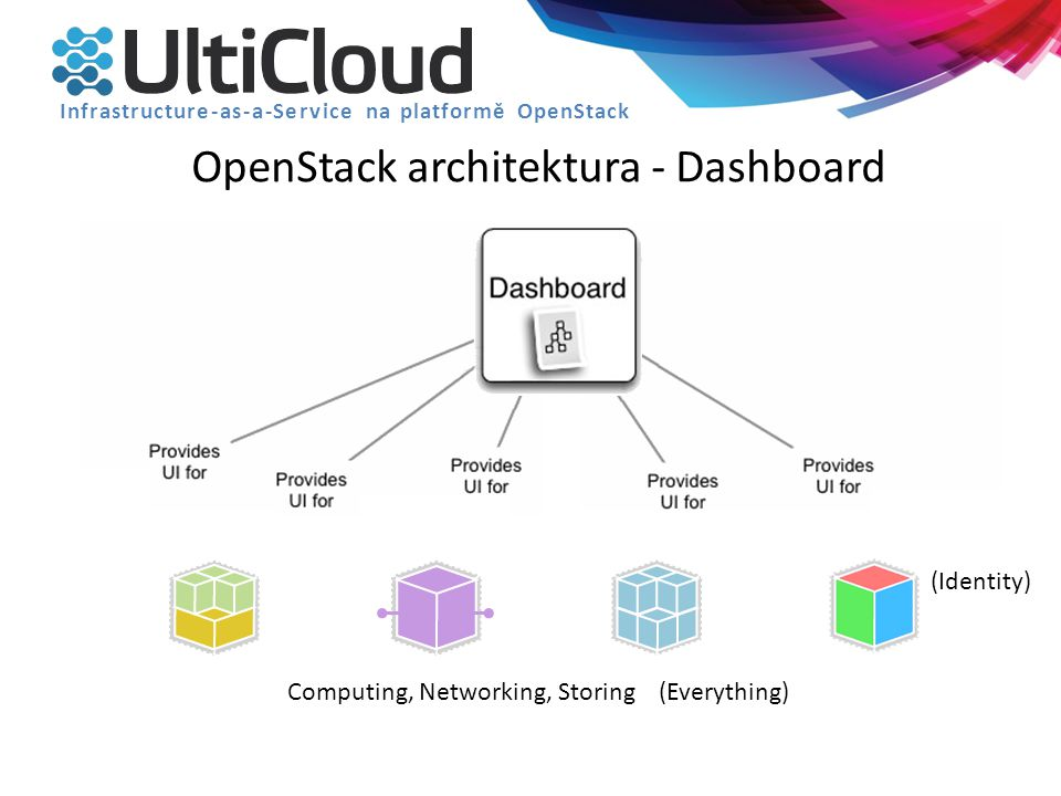 OpenStack architektura - Dashboard