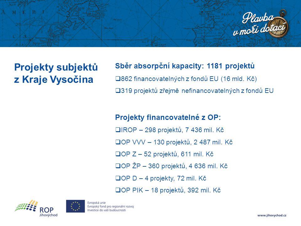 Projekty subjektů z Kraje Vysočina