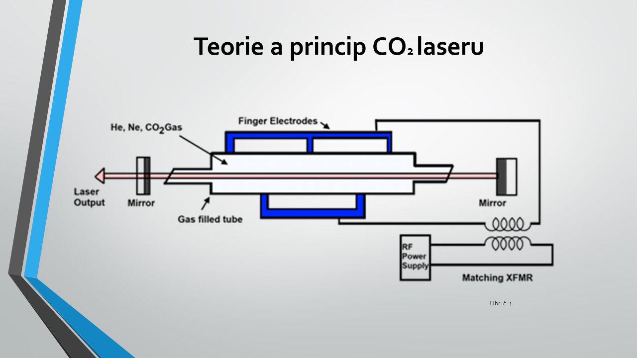 Teorie a princip CO2 laseru