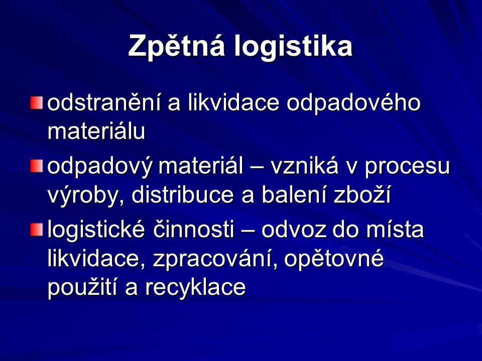 Zpětná logistika odstranění a likvidace odpadového materiálu