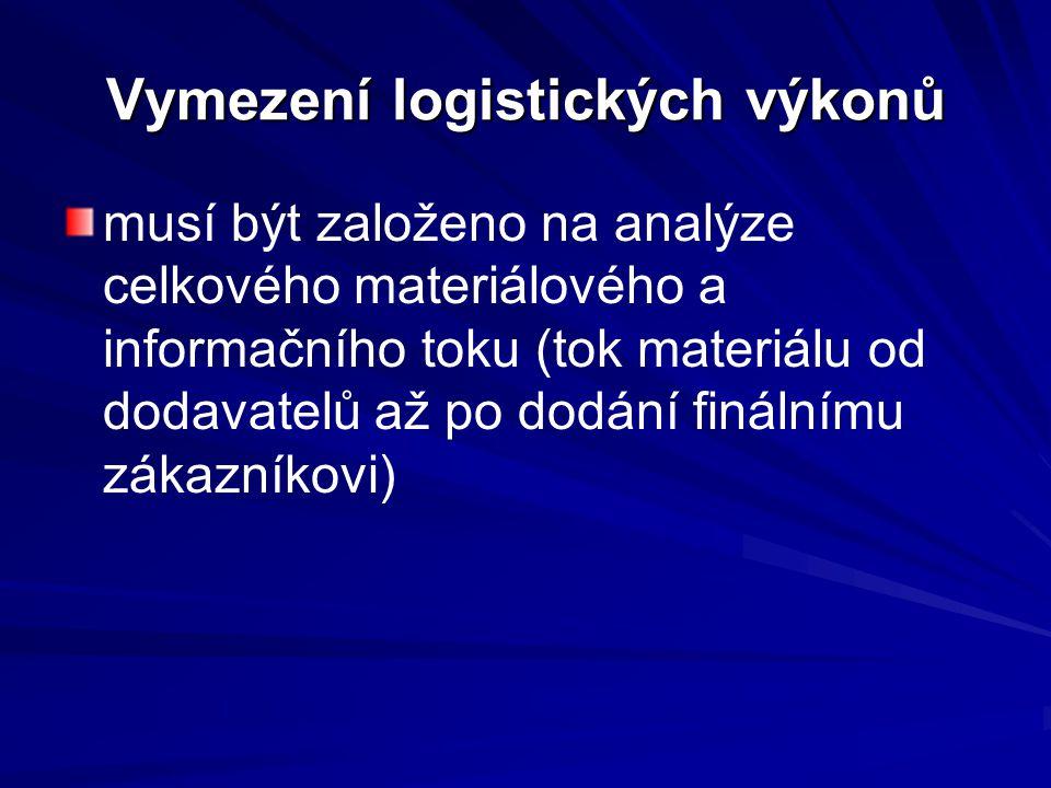 Vymezení logistických výkonů