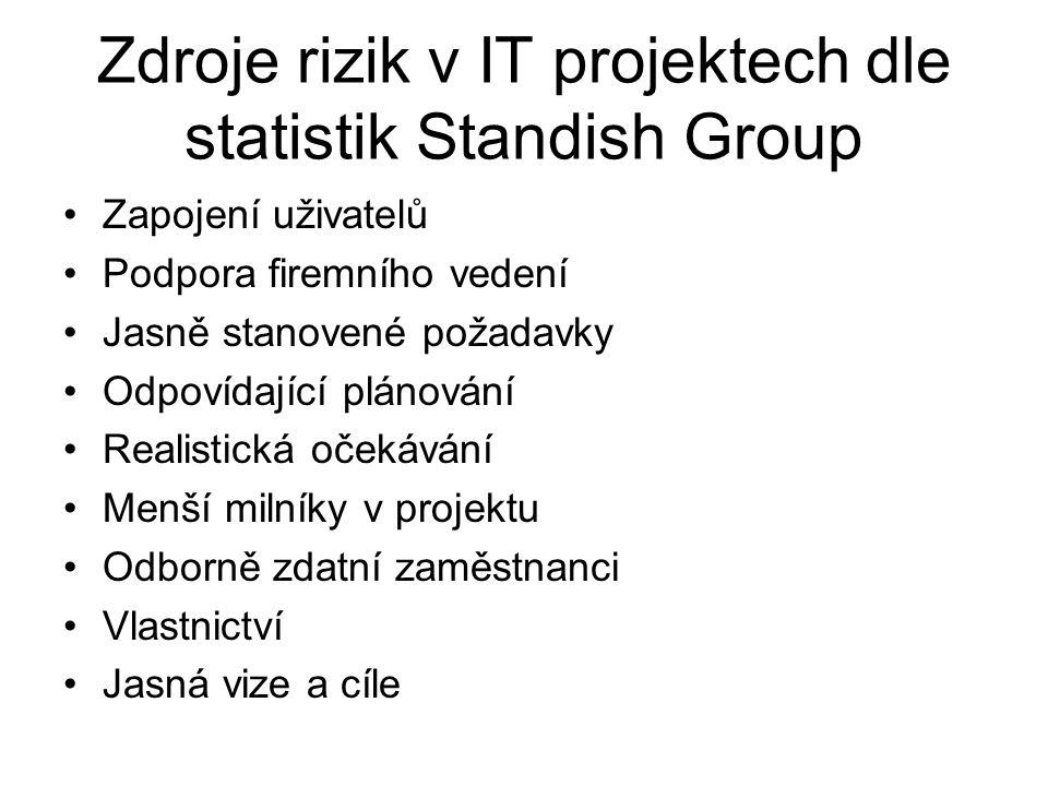 Zdroje rizik v IT projektech dle statistik Standish Group