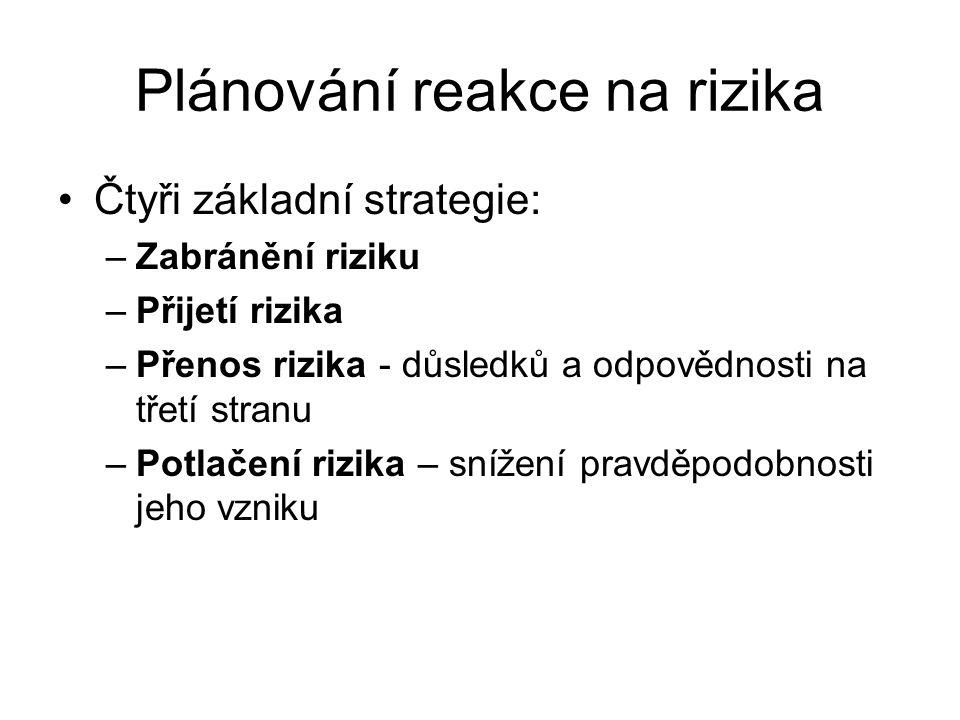 Plánování reakce na rizika