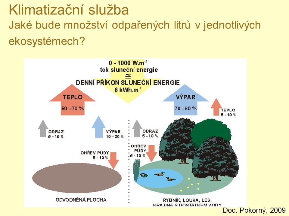 Klimatizační služba Jaké bude množství odpařených litrů v jednotlivých ekosystémech