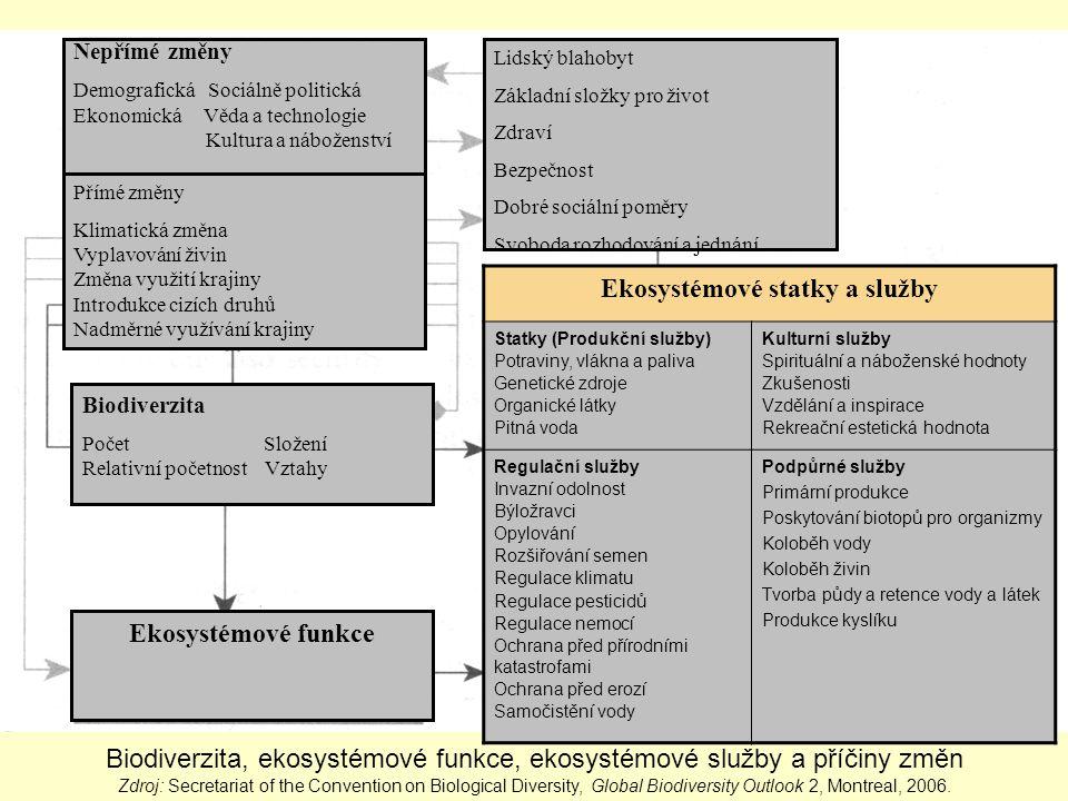 Ekosystémové statky a služby