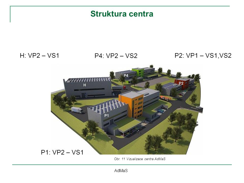 Obr. 11 Vizualizace centra AdMaS