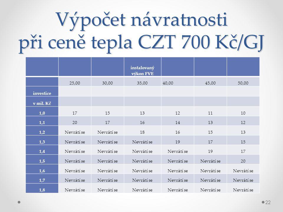 Výpočet návratnosti při ceně tepla CZT 700 Kč/GJ