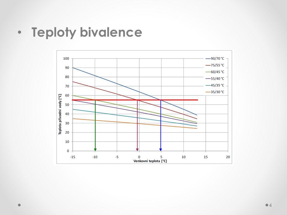 Teploty bivalence