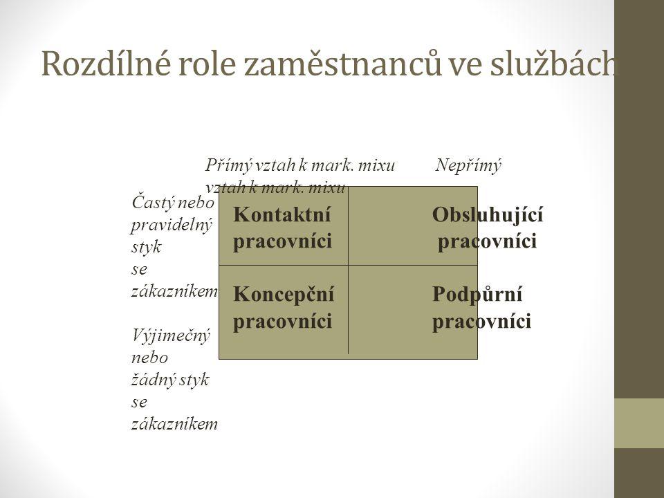 Rozdílné role zaměstnanců ve službách