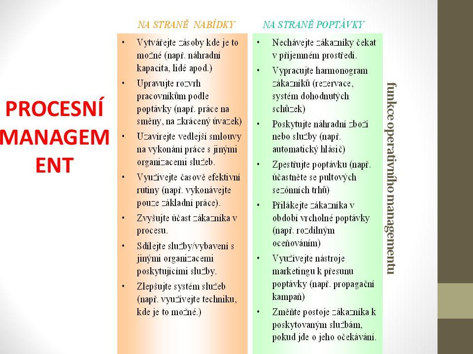 funkce operativního managementu