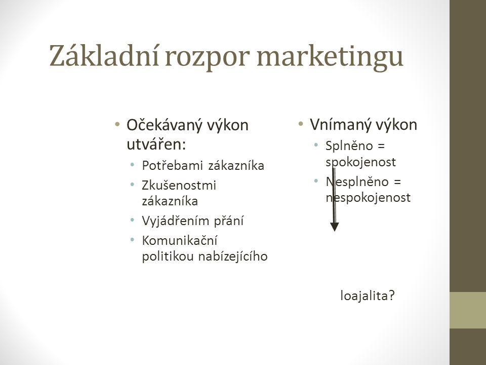 Základní rozpor marketingu