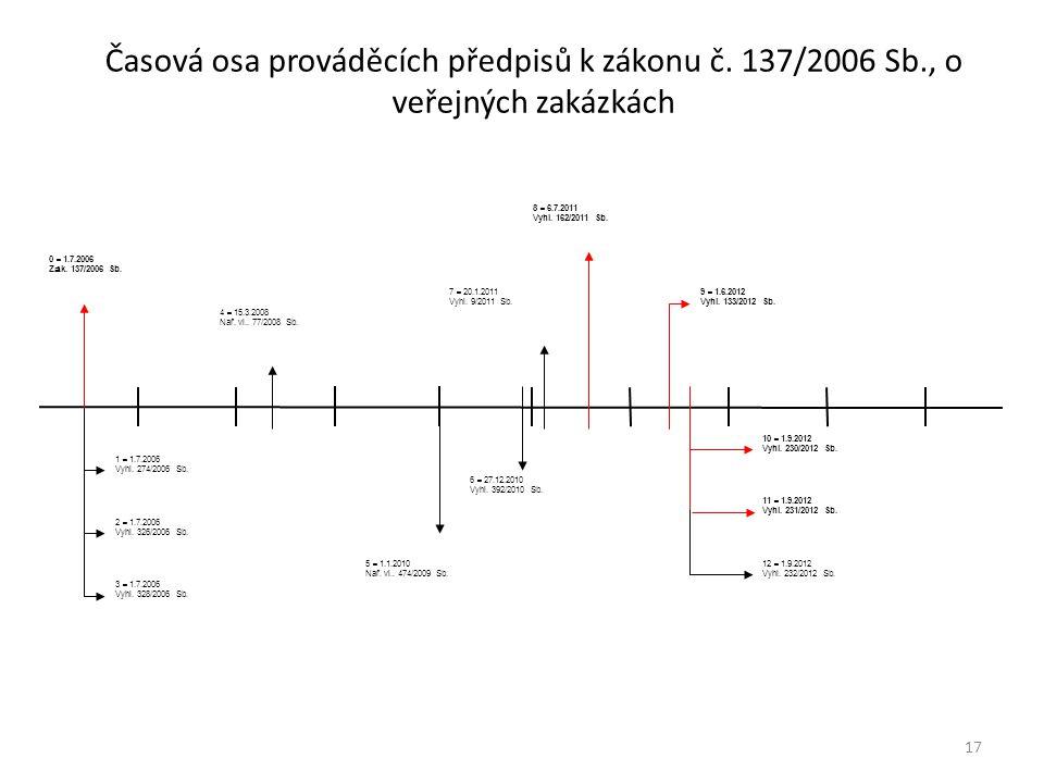 Časová osa prováděcích předpisů k zákonu č. 137/2006 Sb