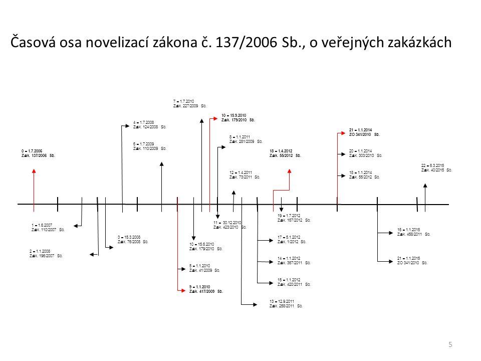 Časová osa novelizací zákona č. 137/2006 Sb., o veřejných zakázkách