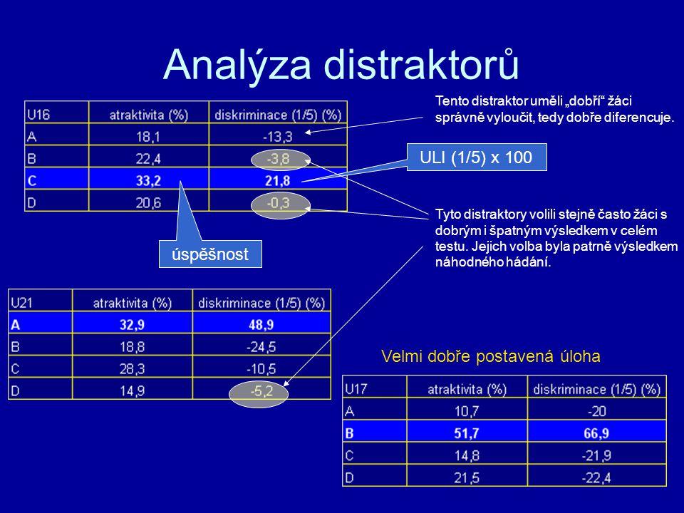 Analýza distraktorů ULI (1/5) x 100 úspěšnost
