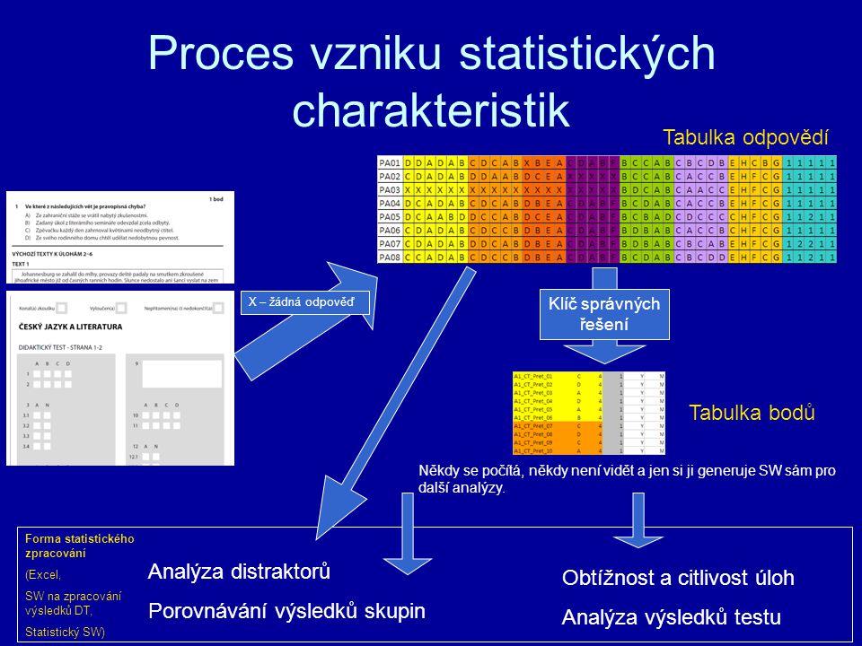 Proces vzniku statistických charakteristik