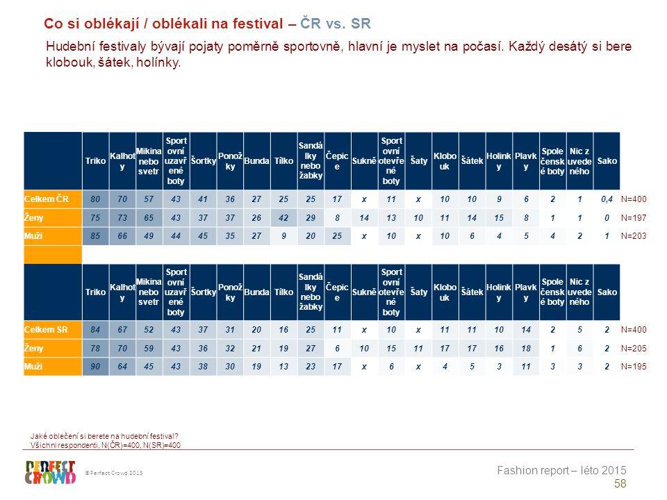 FESTIVALOVÁ MÓDA Především slovenská festivalová móda je výrazně jiná než slovenská všední móda – účastníci se oblékají barevněji a odvážněji, polovina i vyzývavěji.