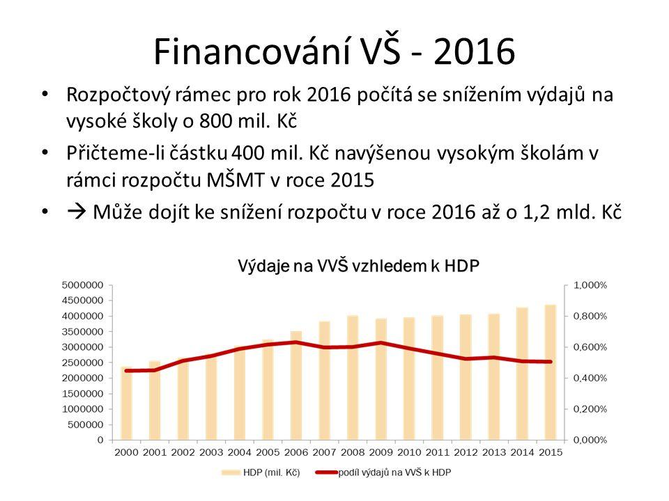 Financování VŠ - 2016 Rozpočtový rámec pro rok 2016 počítá se snížením výdajů na vysoké školy o 800 mil. Kč.