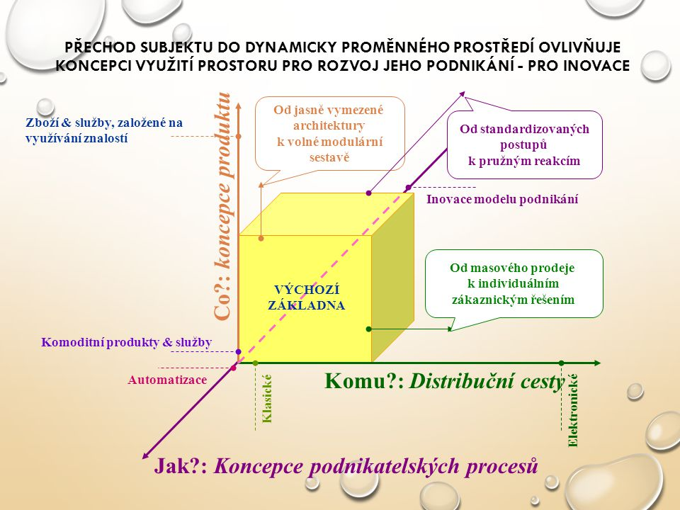 Komu : Distribuční cesty