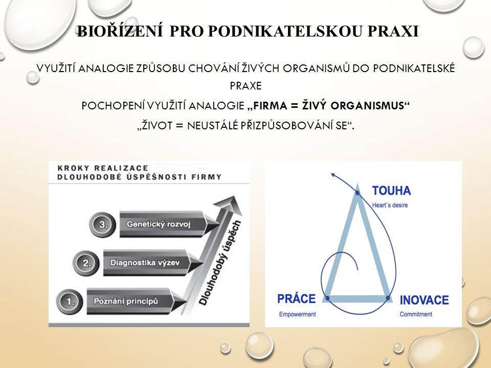Biořízení pro podnikatelskou praxi