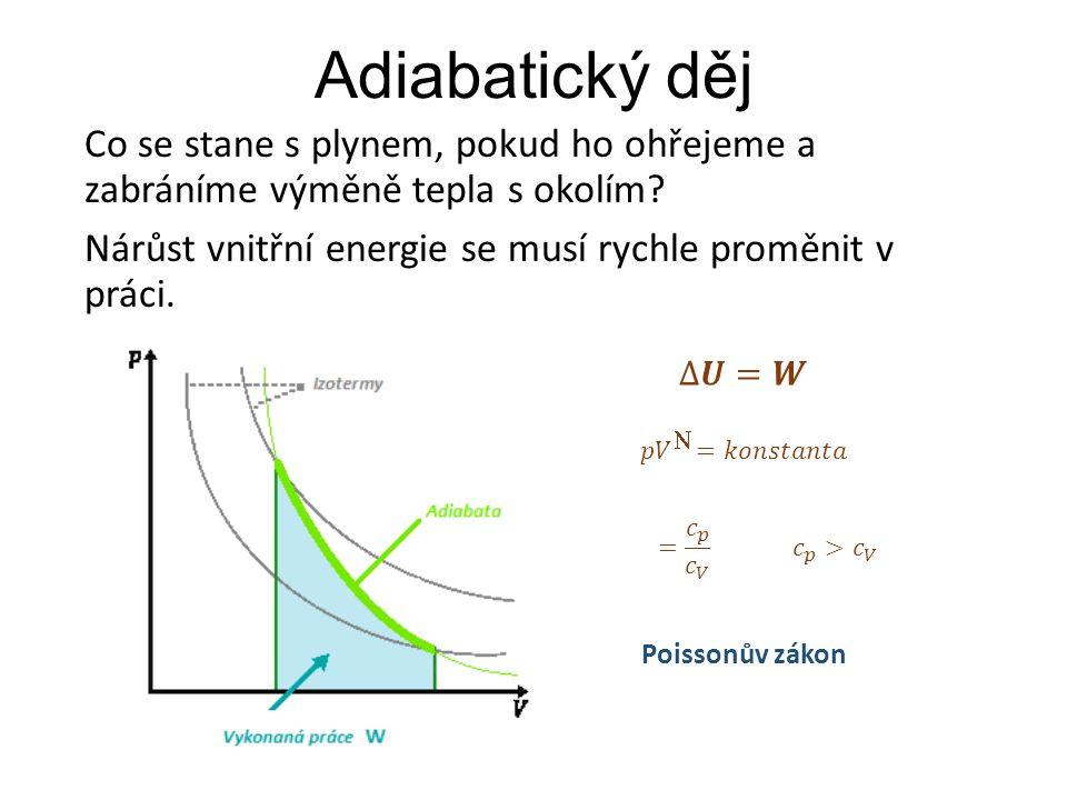 Adiabatický děj Co se stane s plynem, pokud ho ohřejeme a zabráníme výměně tepla s okolím Nárůst vnitřní energie se musí rychle proměnit v práci.