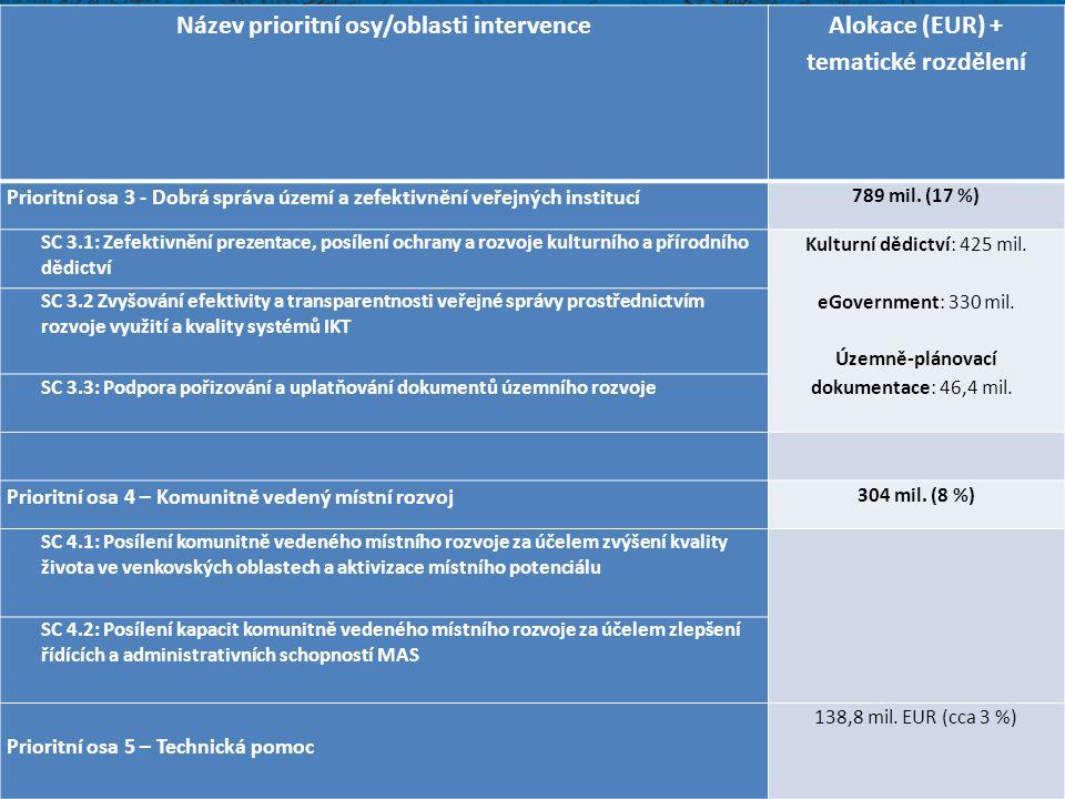 Název prioritní osy/oblasti intervence