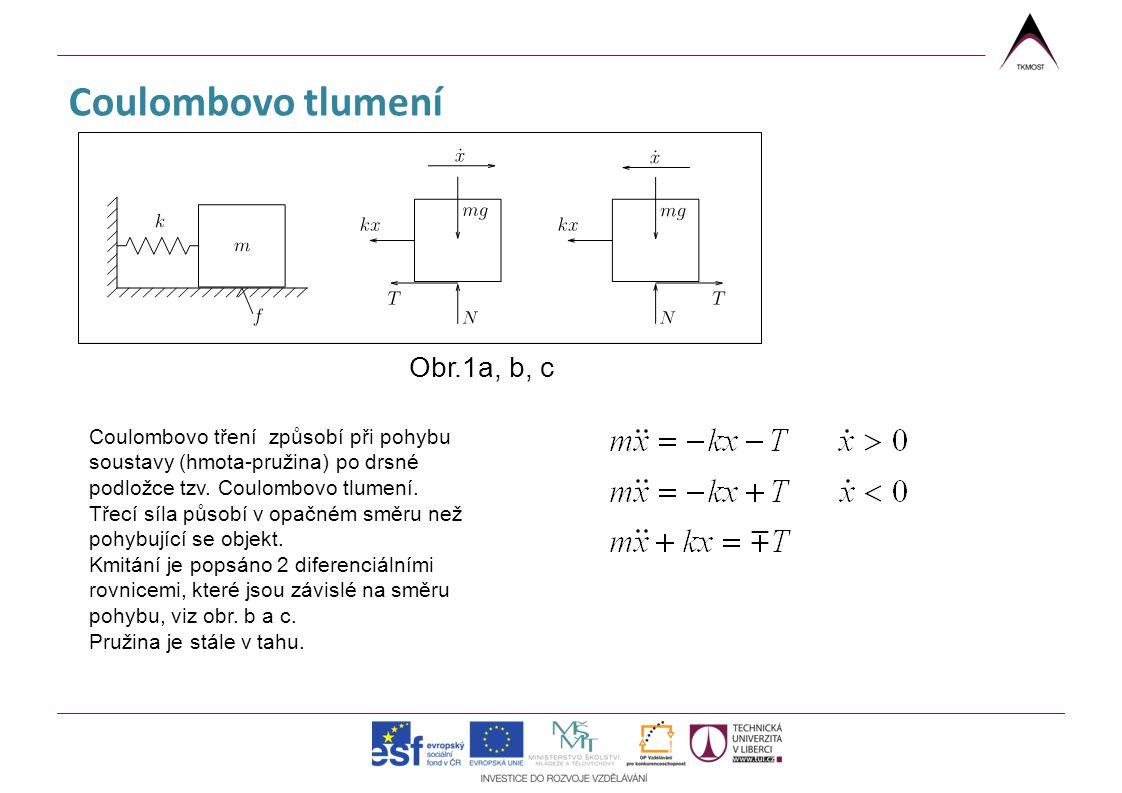 Coulombovo tlumení Obr.1a, b, c
