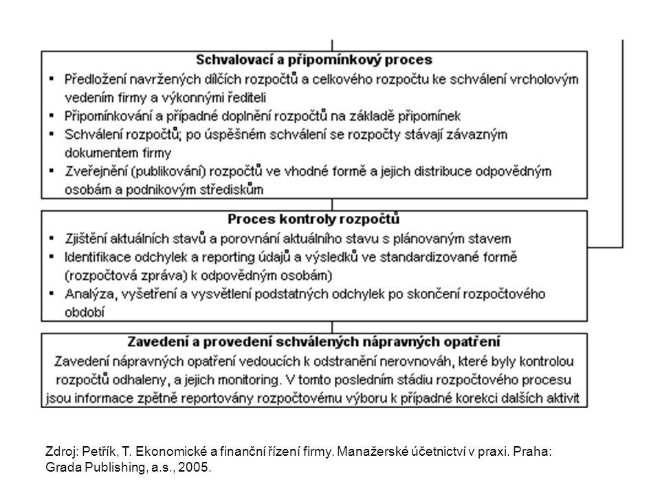 Zdroj: Petřík, T. Ekonomické a finanční řízení firmy