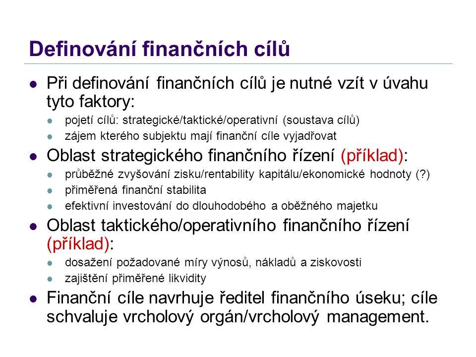 Definování finančních cílů