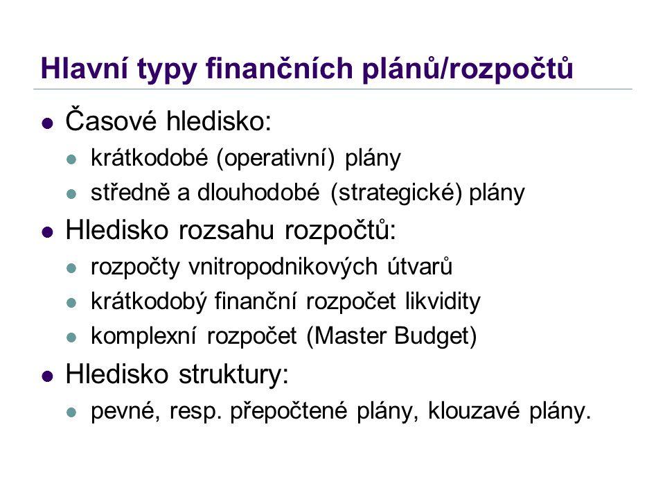 Hlavní typy finančních plánů/rozpočtů