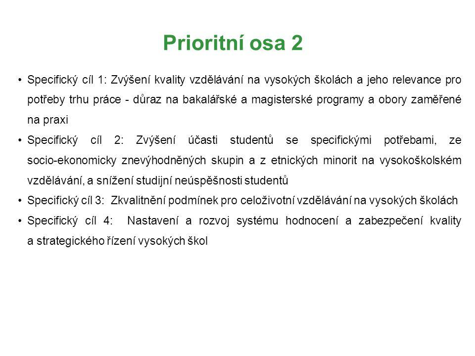 Prioritní osa 2