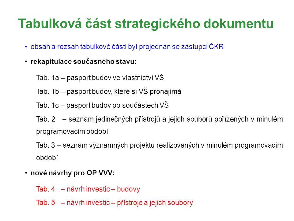 Tabulková část strategického dokumentu