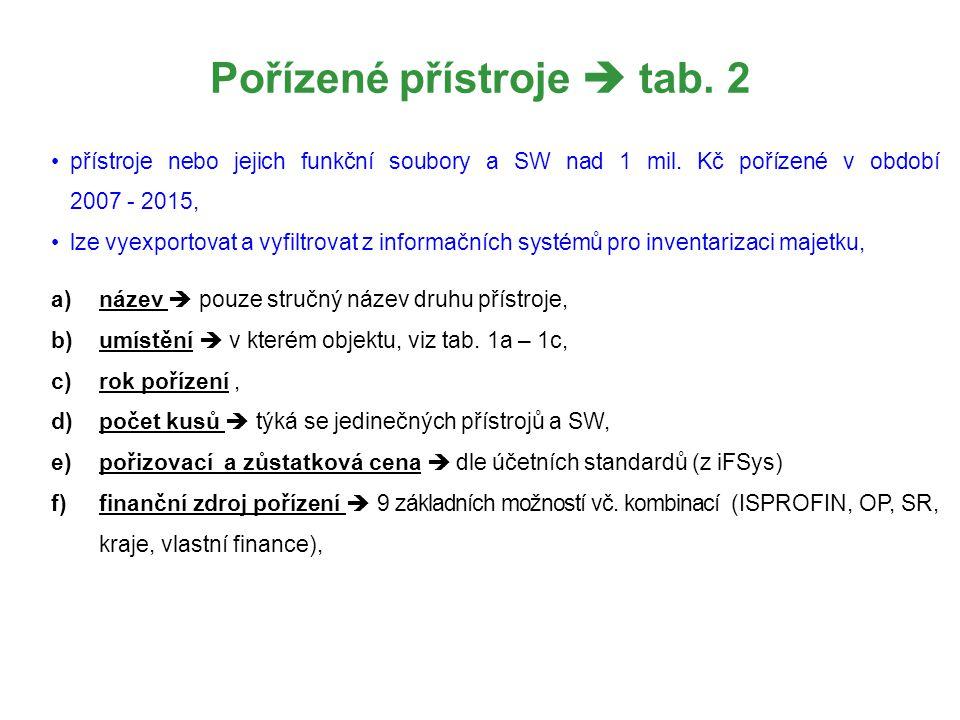 Pořízené přístroje  tab. 2