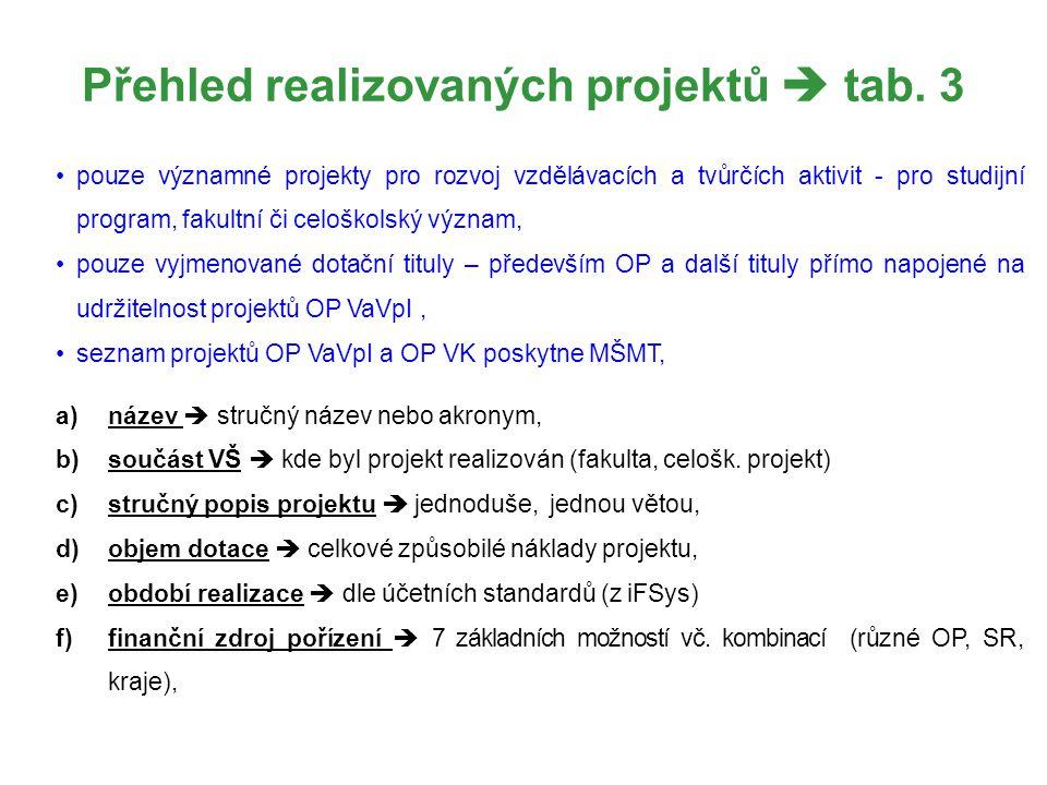 Přehled realizovaných projektů  tab. 3