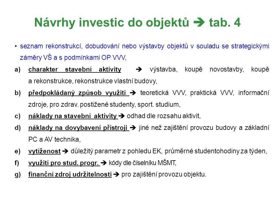 Návrhy investic do objektů  tab. 4