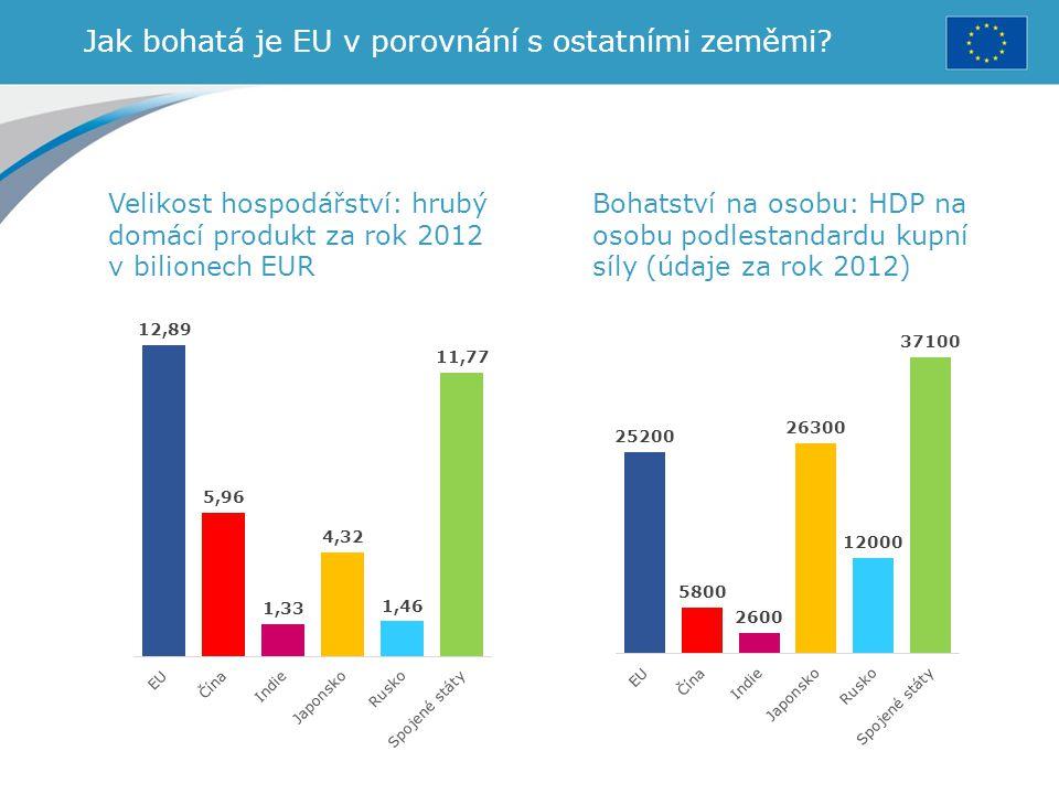 Jak bohatá je EU v porovnání s ostatními zeměmi