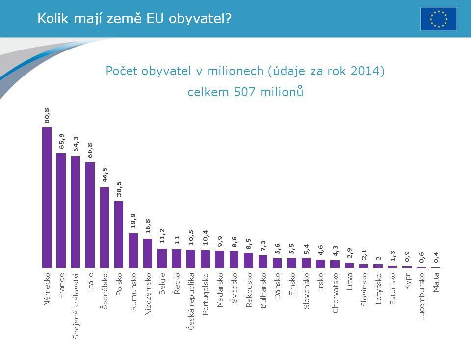 Kolik mají země EU obyvatel