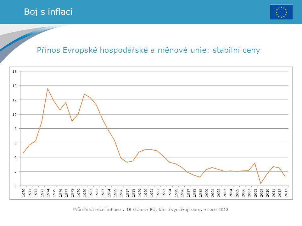 Boj s inflací Přínos Evropské hospodářské a měnové unie: stabilní ceny