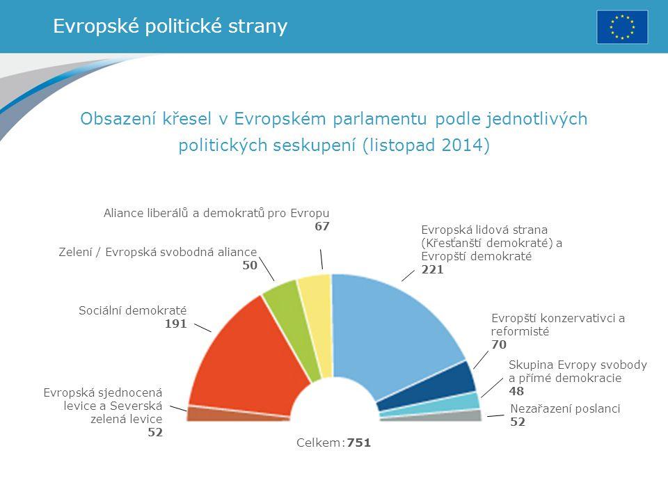 Evropské politické strany