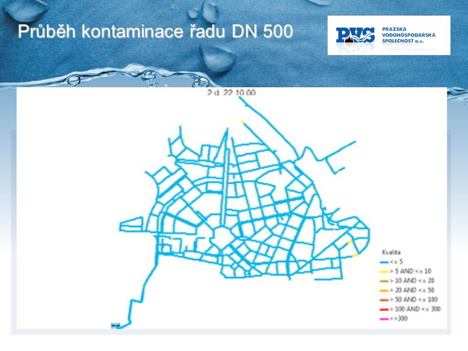 Průběh kontaminace řadu DN 500