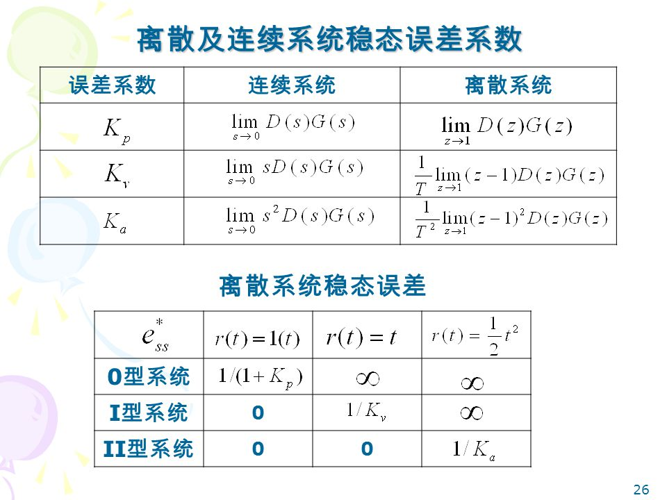 离散及连续系统稳态误差系数 误差系数 连续系统 离散系统 离散系统稳态误差 0型系统 I型系统 II型系统