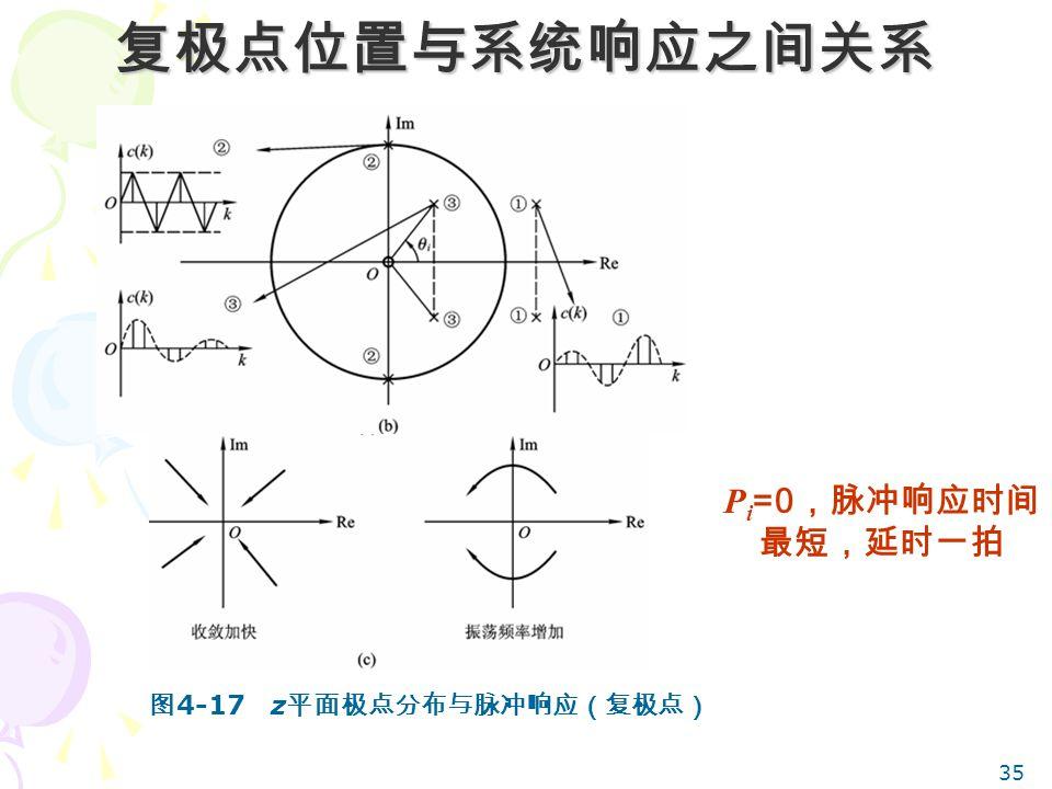 复极点位置与系统响应之间关系 Pi=0,脉冲响应时间最短,延时一拍 图4-17 z平面极点分布与脉冲响应(复极点)